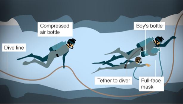 タイ洞窟少年の救出方法