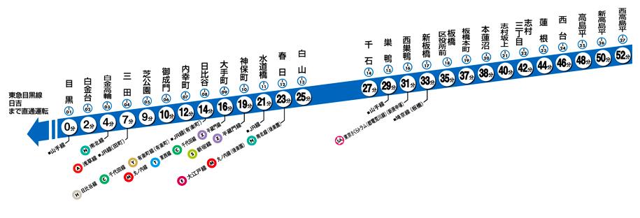 都営三田線マップ