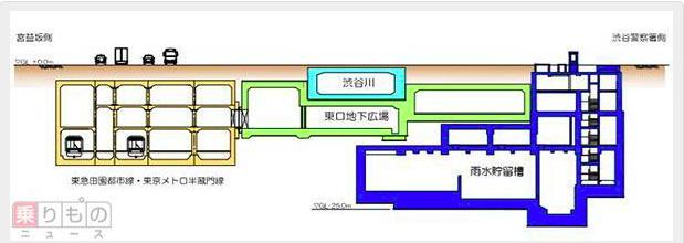 田園都市線渋谷駅断面図