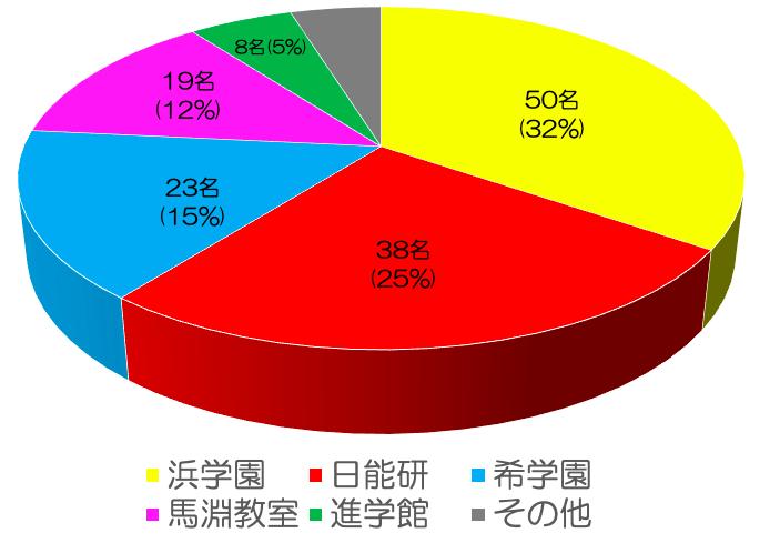 神戸女学院中学塾別合格実績