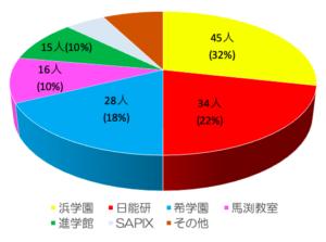 神戸女学院中学塾別合格実績2020