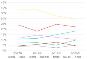 神戸女学院中学の合格者占有率の推移