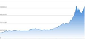 ビットコインの時価
