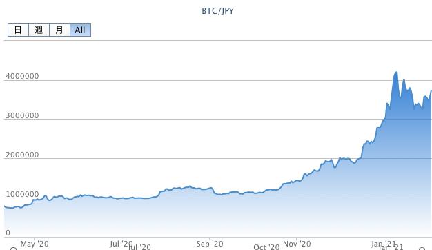 ビットコイン時価推移